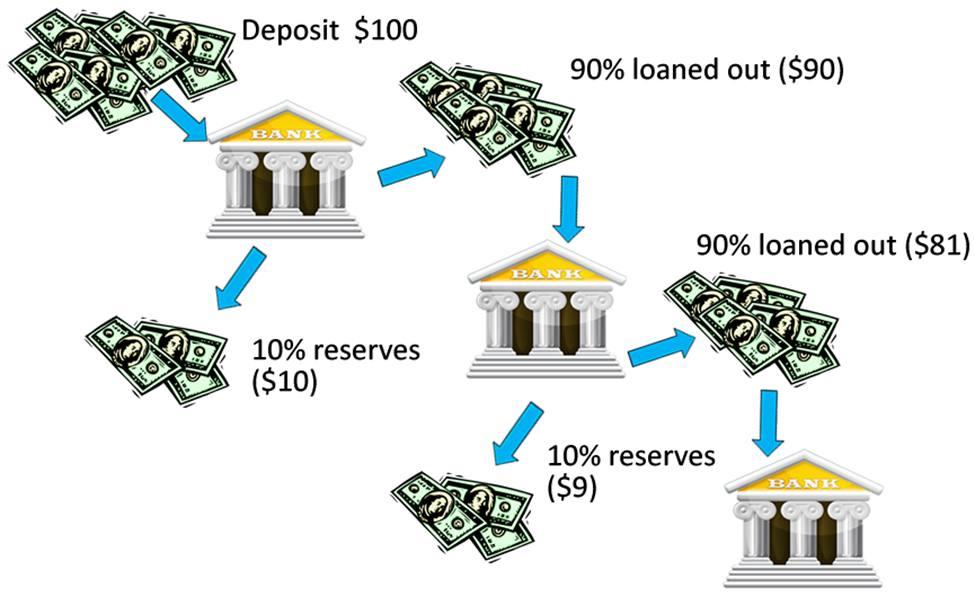 Fractional-Reserve-Banking.jpg