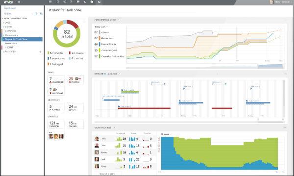 Wrike PPM: Vista de análisis de carga de trabajo por equipo.
