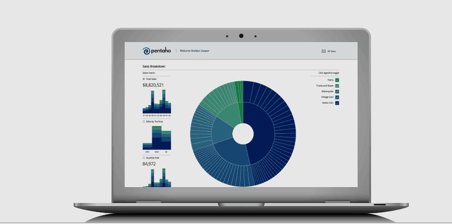 Pentaho Business Analytics - Plataforma unificada de integración de datos y análisis de información
