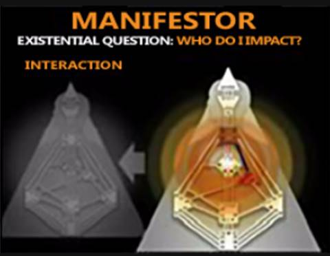 Manifestors, the Initiators - Compose about 9 percent of the population. Their Strategy is to inform others of their decisions before they take action in order to eliminate resistance. When Manifestors cannot manifest in peace, they experience anger. Manifestors are designed to have a powerful impact and be initiating mechanisms for the other Types. Initiating is their gift to the world.