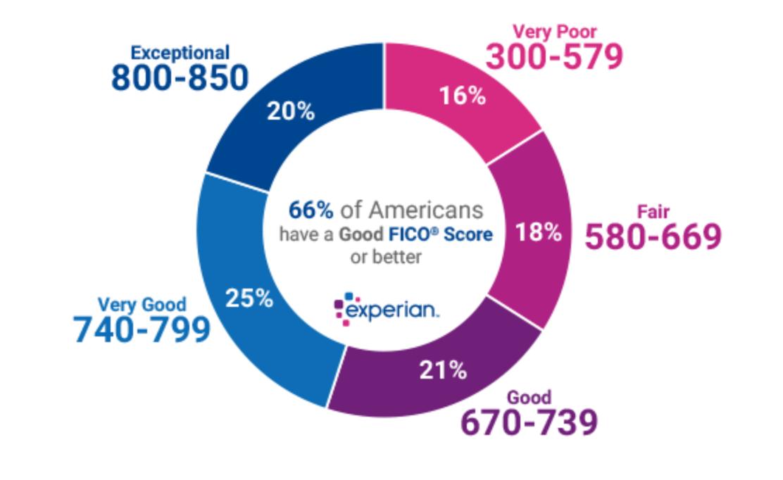 Experian Credit Scores.