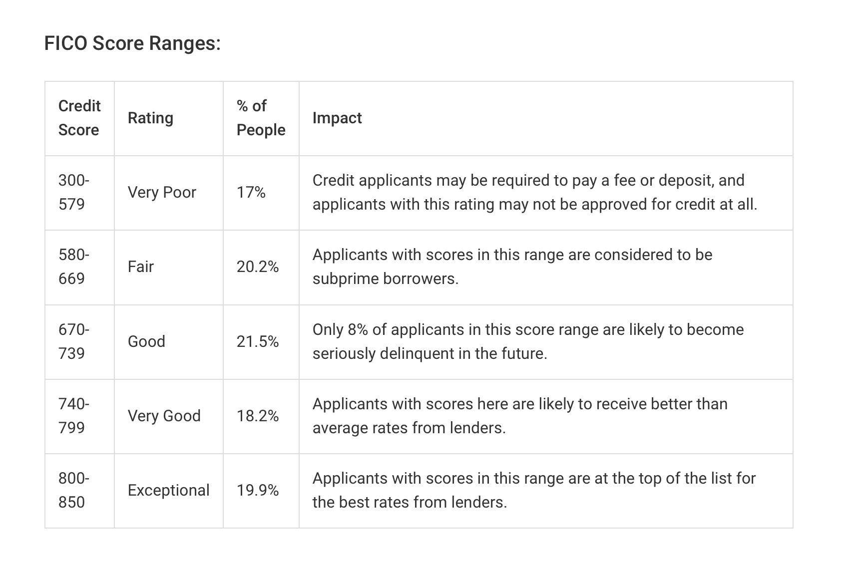 FICO Score Ranges on Experian Blog