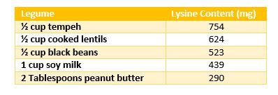Lysine Content_Table.JPG
