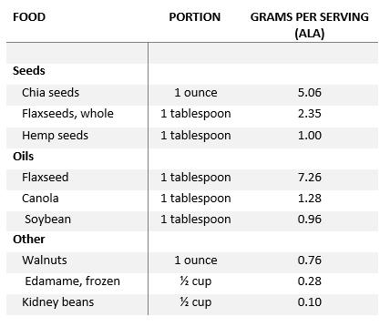 Plant-based sources of Omega-3s