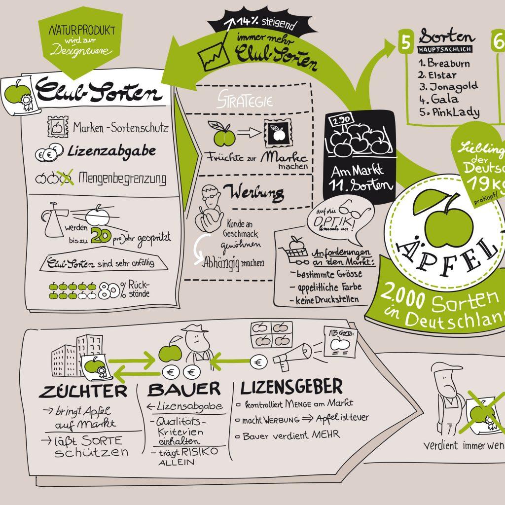 Illustrierte Meetingergebnisse statt Word-Protokoll - Ruth Wengenroth zeichnet das wesentliche live übersichtlich und strukturiert mit.  Quelle:  www.bildimkopf.de