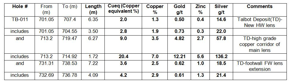 (m) = metres represents down the hole thickness as true thickness are not currently known, % = percentage, g/t = grams per tonne, *copper equivalent value used US$2.50/pound copper, US1300/ troy ounce gold, US$1.15/pound zinc and US$20 /per ounce silver, 100% metal recoveries were applied, copper equivalent calculation is: CuEq = Cu grade + (Zn grade%/100*2204.6 x Zn price) + (Au grade/32.15/1000 x Au price) + (Ag grade/32.15/1000 x Ag price)/Cu price/20. The numbers may not add up due to rounding.