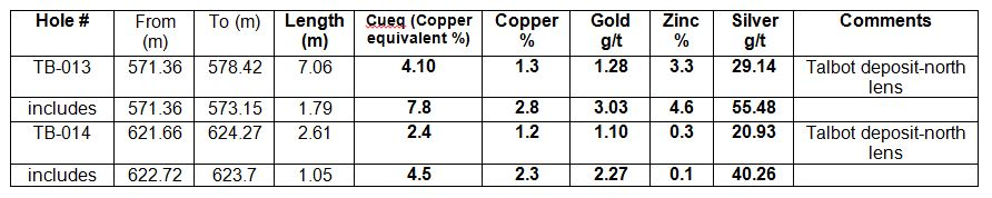 (m) =metres represents down the hole thickness as true thickness is not currently known, % = percentage, g/t = grams per tonne, *copper equivalent value used US$2.50/pound copper, US1300/ troy ounce gold, US$1.15/pound zinc and US$20 /per ounce silver, 100% metal recoveries were applied, copper equivalent calculation is: CuEq = Cu grade + ((Zn grade%/100*2204.6 x Zn price) + (Au grade/32.15/1000 x Au price) + (Ag grade/32.15/1000 x Ag price))/Cu price/20. The numbers may not add up due to rounding.