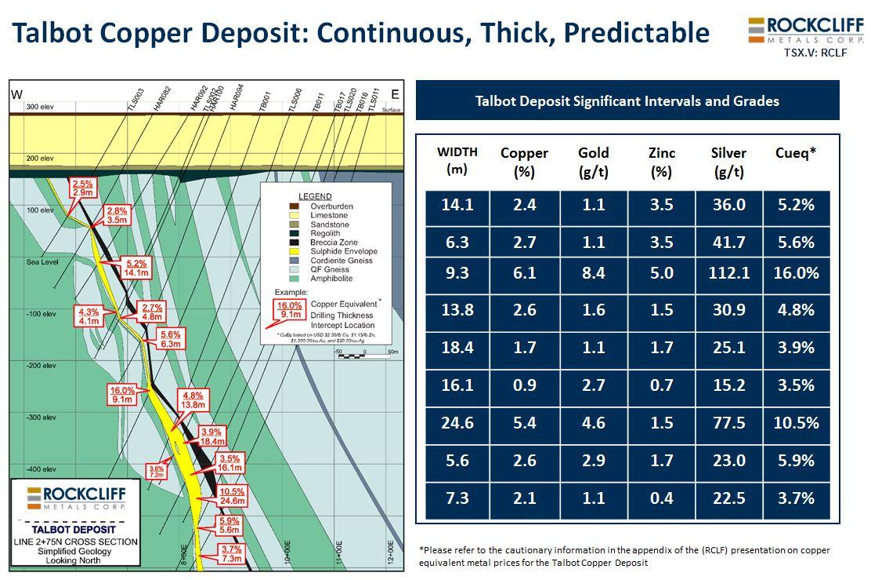 Talbot Deposit Graph (correct).JPG