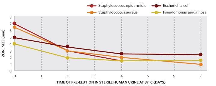 RepelaCOAT anti-microbial profile- antibiotic.png