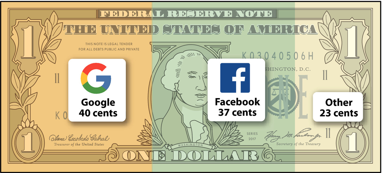 Facebook & Google accounted for close to 80% of digital advertising growth