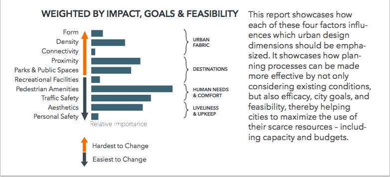 From City of Tigard Prioritization Report
