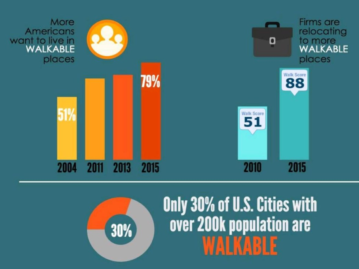 Data from Walk Score, Smart Growth America, and National Association of Realtors