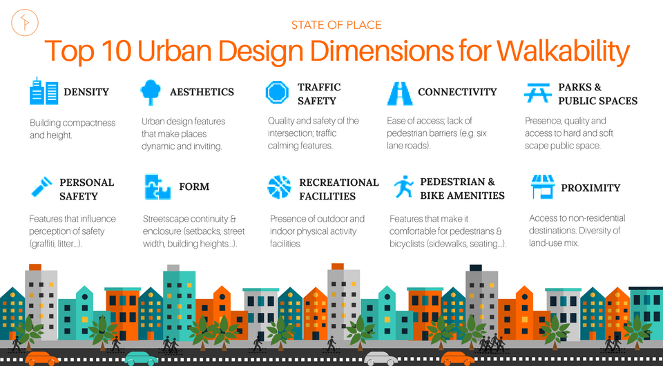 Top 10 Urban Design Dimensions for Walkability
