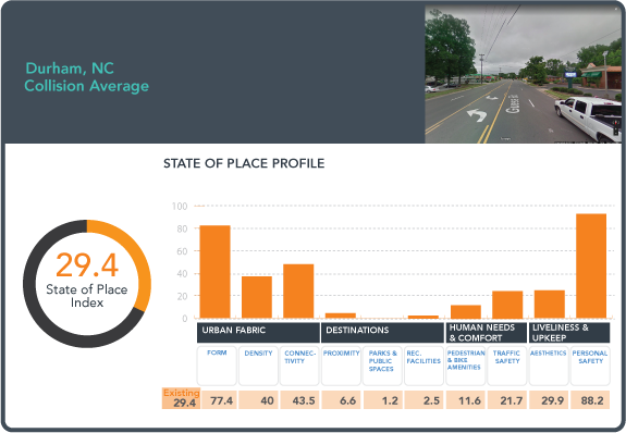 Average State of Place Index & Profile of sample of Durham, NC's collision sites from 2012-2016