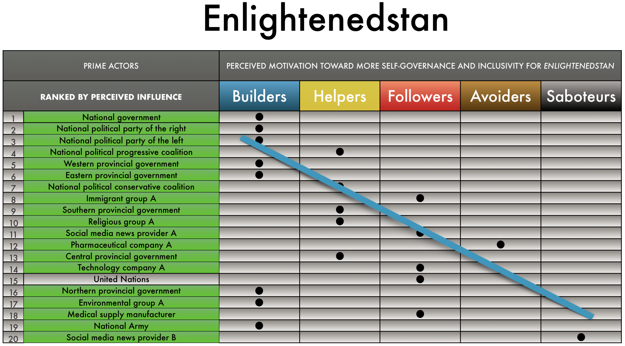 In  Enlightenedstan , almost all of its prime actors are from the country itself. The most influential actors are also the ones who want to help the country the most (builders).