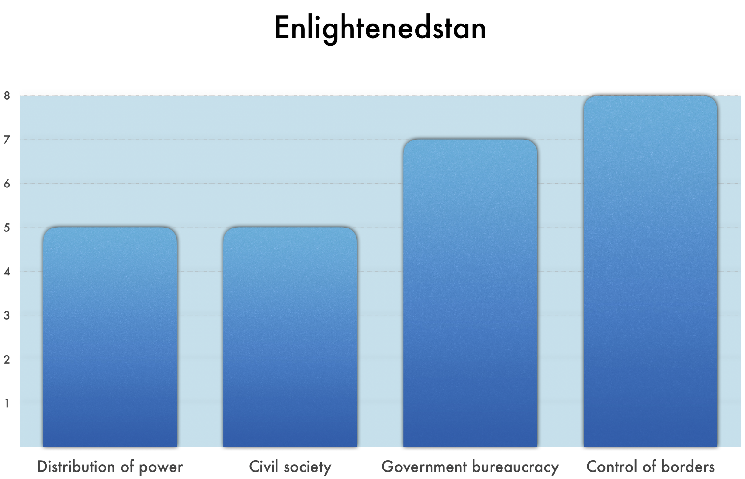 As seen above,  Enlightenedstan  ranks  5  in Distribution of Power,  5  in Civil Society,  7  in Government bureaucracy, and  8  in Control of borders.  •5 in Distribution of power indicates an emerging democracy, with a strong central state, rule of law, and democratic accountability. The institutionalization of the practice of democracy is not yet fully established and there is fear of return to rule by an elite.  •5 in Civil society indicates many independent civic associations, with freedom to operate but weak capacity. Outside NGOs and funding are supplemental, not primary supports. •7 in Government bureaucracy indicates the national governmental bureaucracy is integrated into a regional governmental bureaucracy that is effective and efficient, with low corruption. •8 in Control of borders indicates the country is able to protect its society from most unwanted cultural foreign influences.