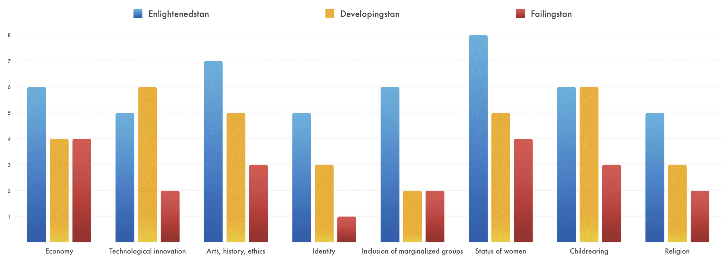 In general, more developed countries rank higher in the eight dimensions of resilience, but not always. For example,  Developingstan  ranks higher on technological innovation than  Enlightenedstan.
