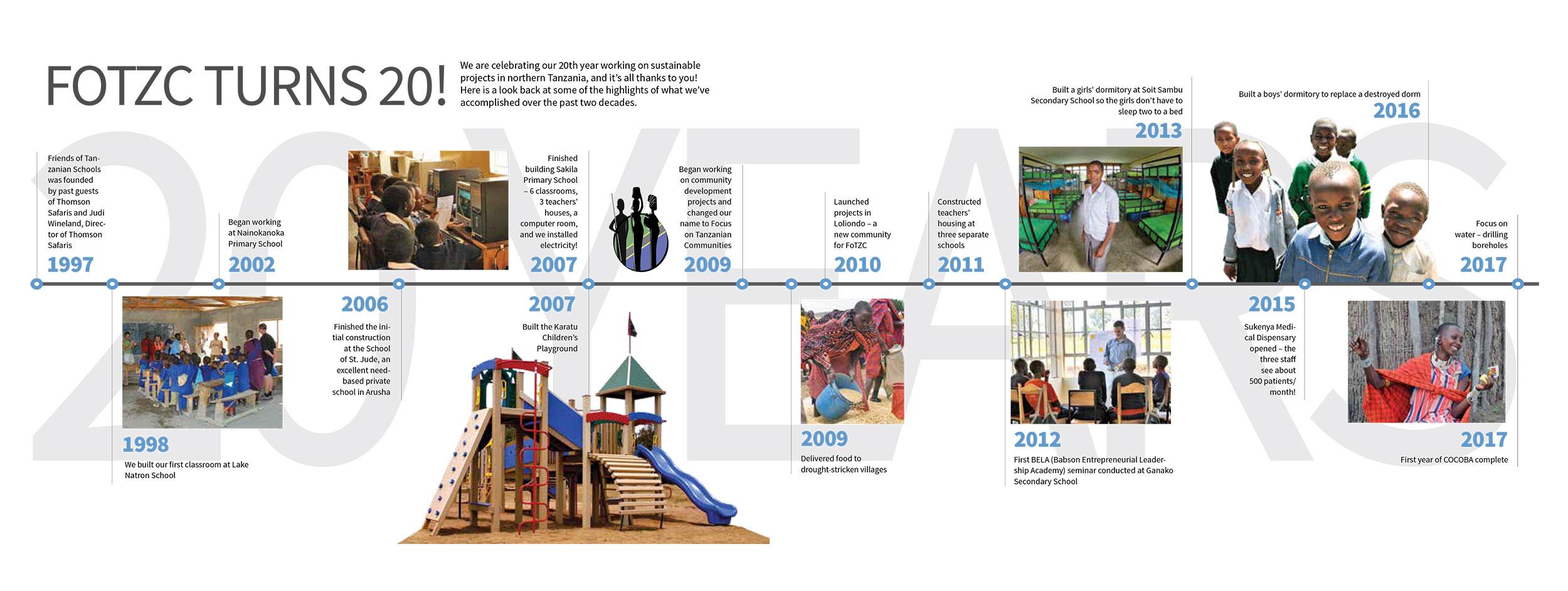 20-anniversary_timeline_2500x943.jpg