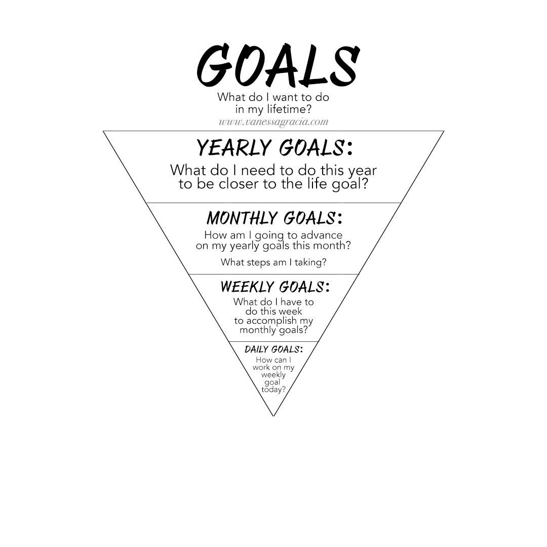 El pyramide empieza con las metas de la vida- empieza con preguntar ¿qué quiero lograr en mi vida? Luego continúa con las metas anuales - ¿Cómo puedo avanzar en las metas que he puesto para mi vida durante este aňo? Ahora, ¿cómo puedo empezar éste mes a asegurar que mis metas anuales se cumplirán? ¿Cuál es el paso que puedo tomar en mi semana? y por último: ¿que voy a hacer HOY para trabajar en mis metas?