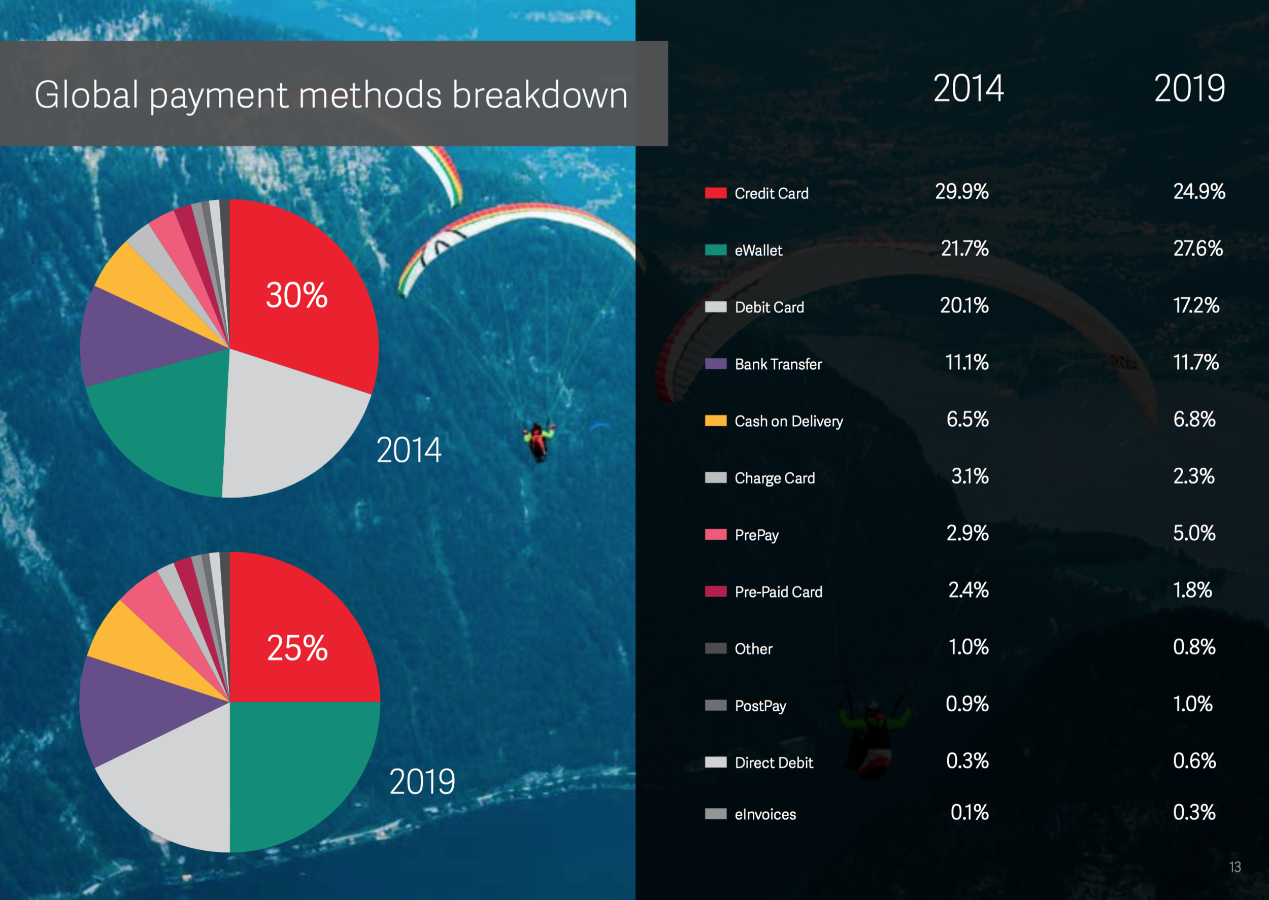 future of payments global payments breakdown
