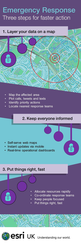 Theme 1 Emergency Response Infographic 050813.jpg