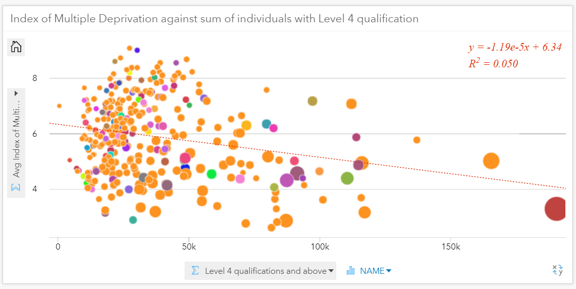 The size of each circle represents the percentage of population in full employment, for each area