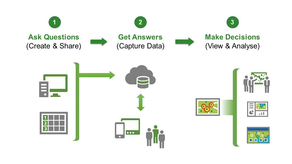 Survey123 is a simple 1-2-3 process.