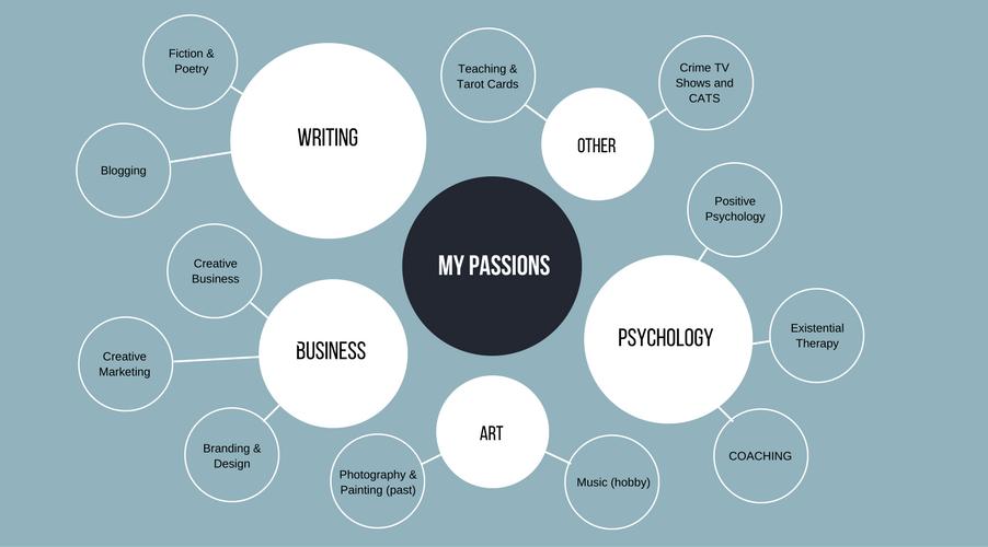 Violeta Nedkova's Passions Mind Map
