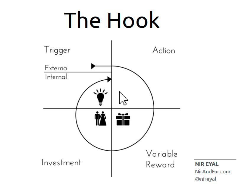 The Hook model developed by Nir Eyal.