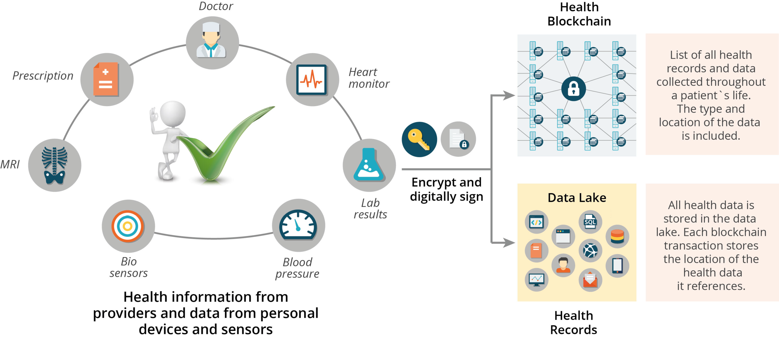 Blockchain For Health Data and Its Potential Use in Health IT and Health Care Related Research - Linn, Koo.