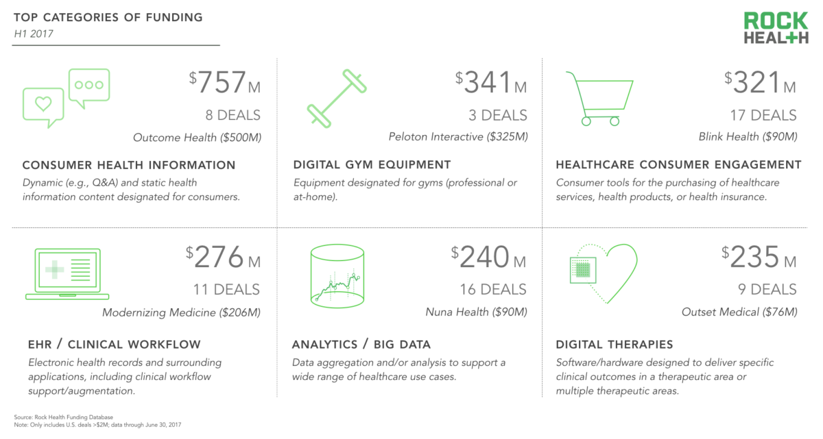 Funding Categories By Rock Health