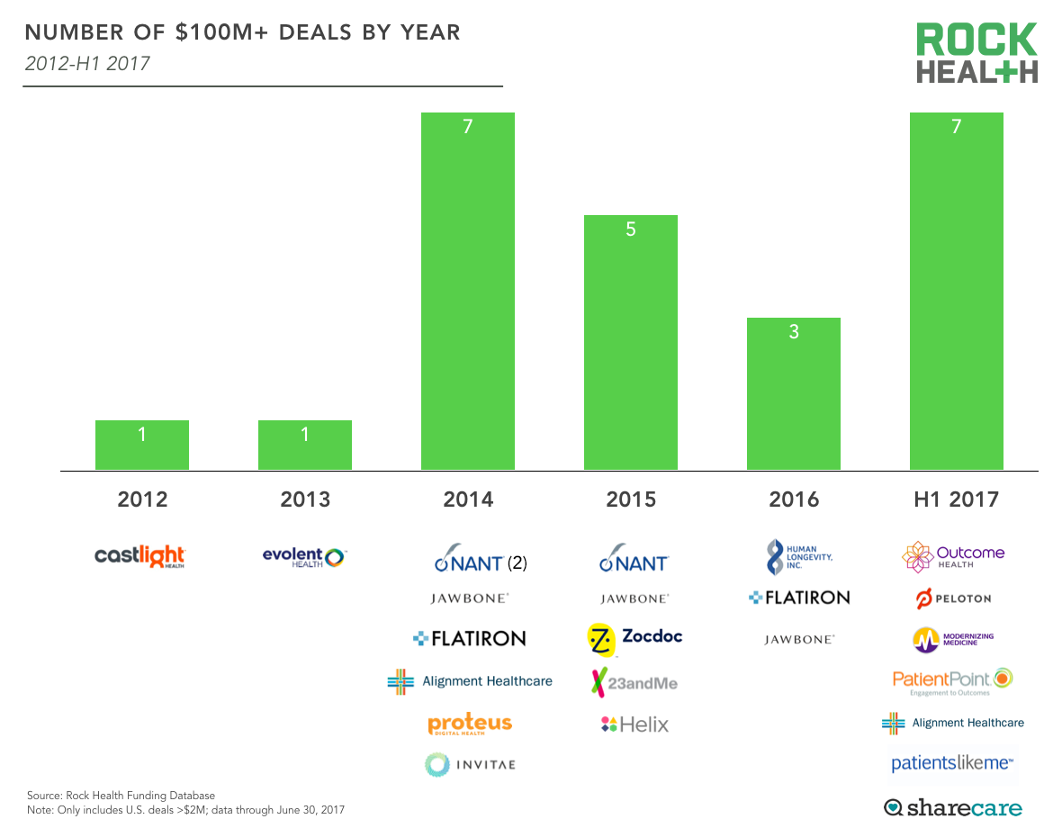 Number of $100M+ Deals by Year By Rock Health