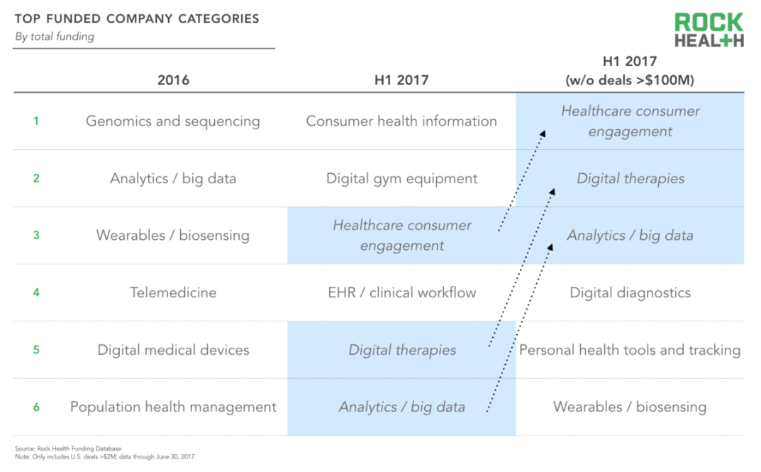 Funded Company Categories by Rock Health