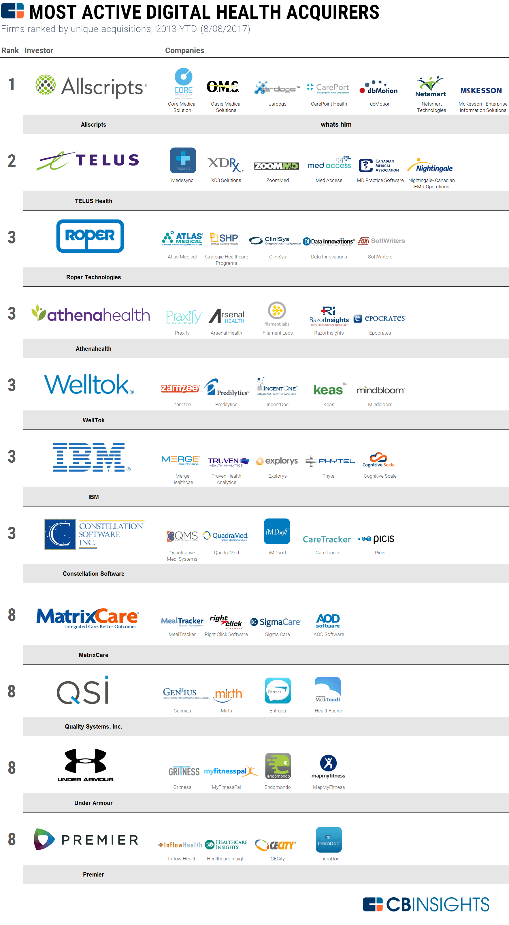 Digital Health Acquirers By CB Insights