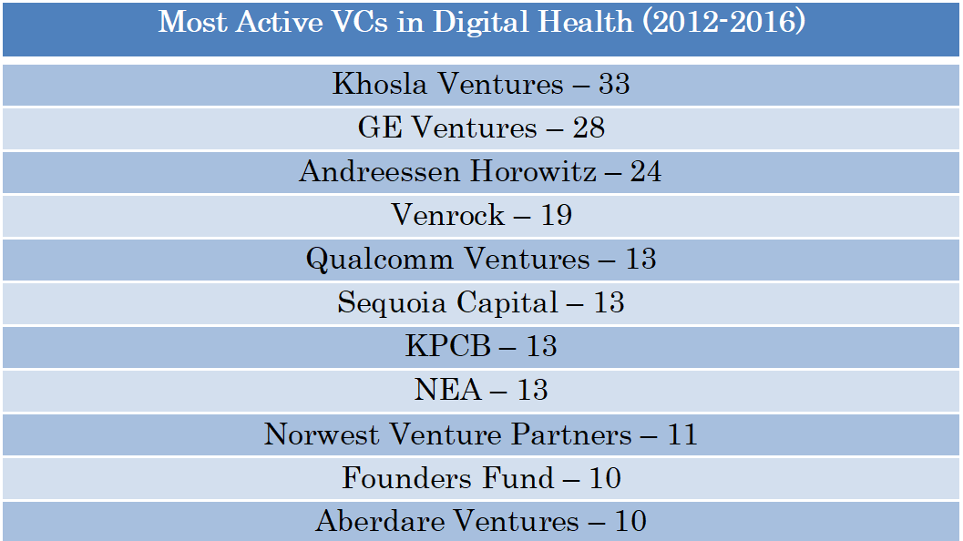 Active VCs Digital Health USA.png