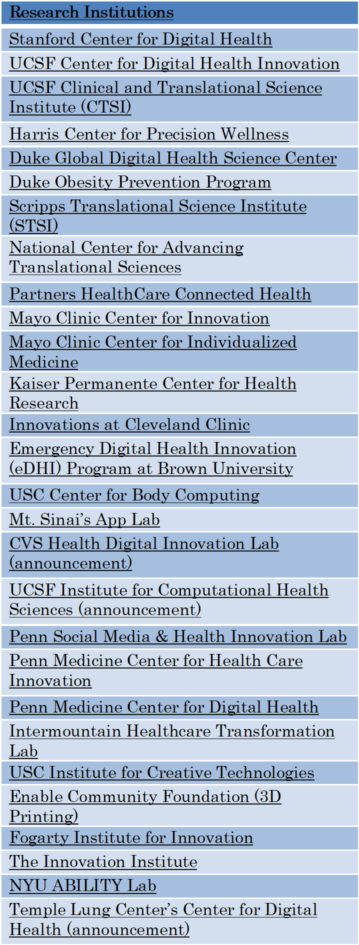 Research Institutions Table 1.png