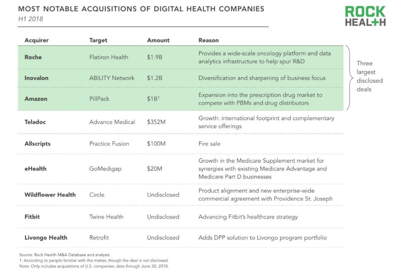 Acquisitions of Digital Health Companies.jpg
