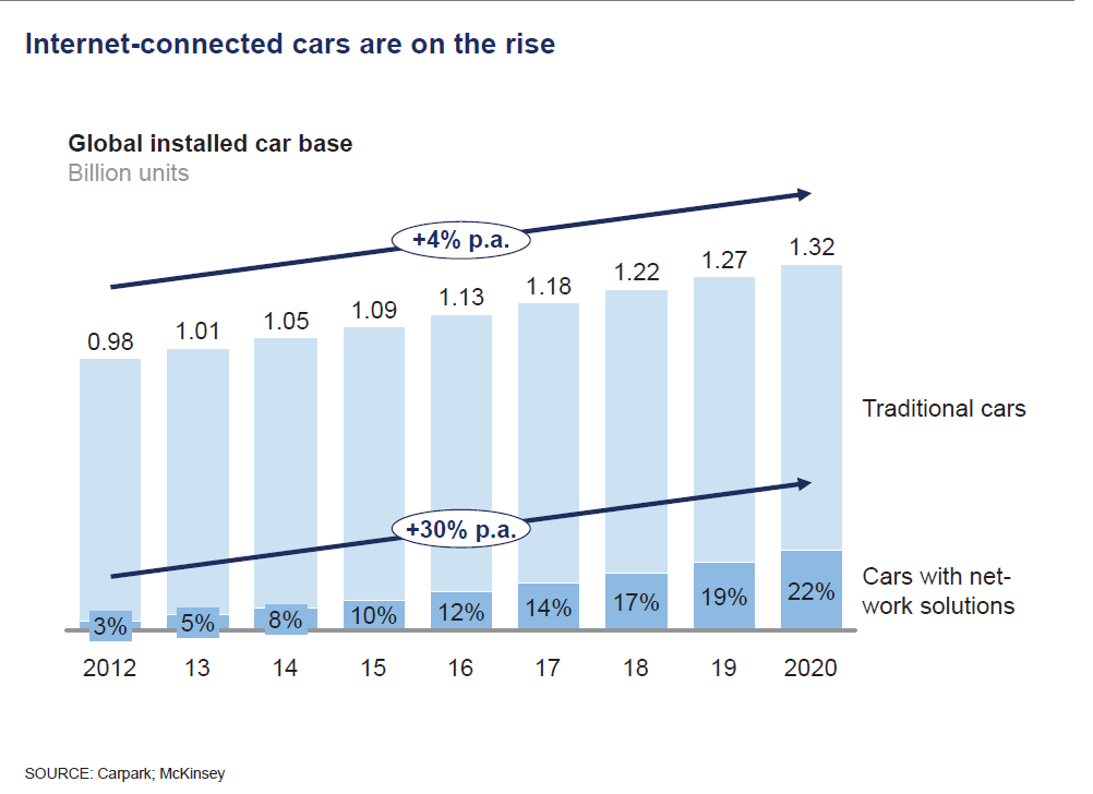 Ref: McKinsey Report On Connected Cars