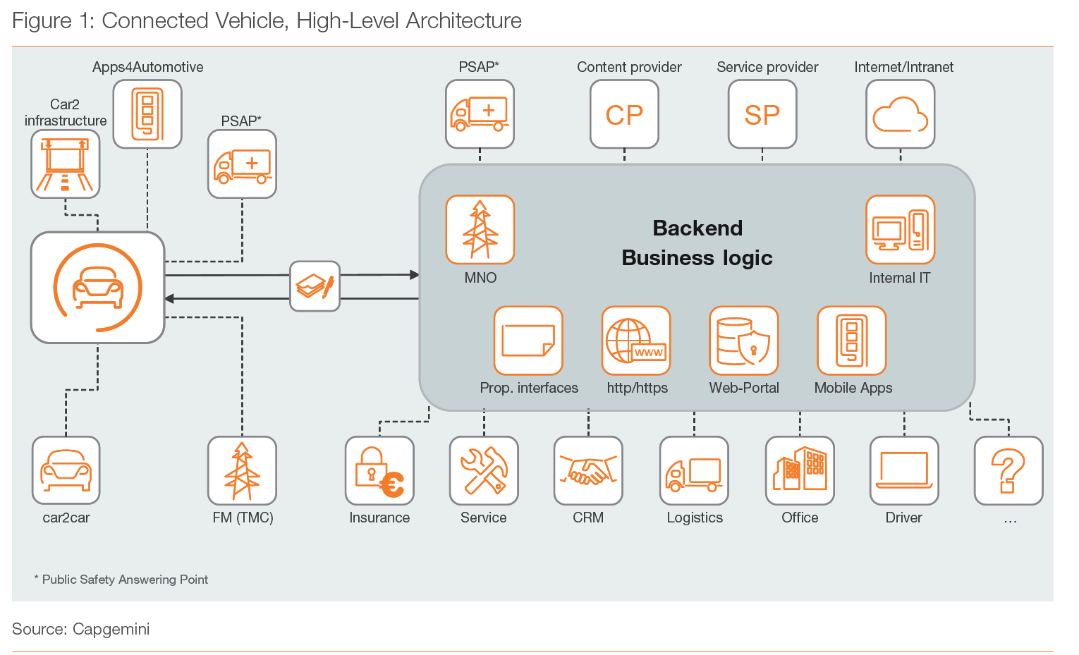 Ref: Cybersecurity for the Connected Vehicle
