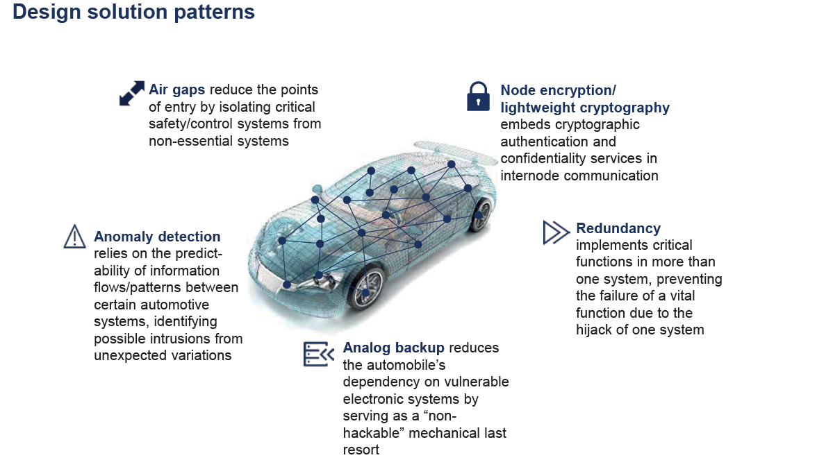 Ref: McKinsey Report: Shifting gears in cyber security for connected cars
