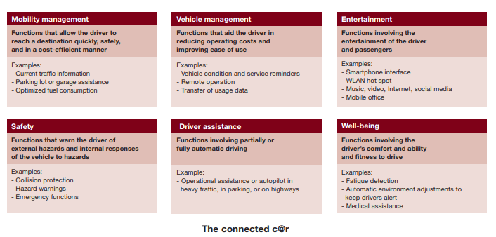 Source:  https://www.strategyand.pwc.com/media/file/Strategyand_In-the-Fast-Lane.pdf