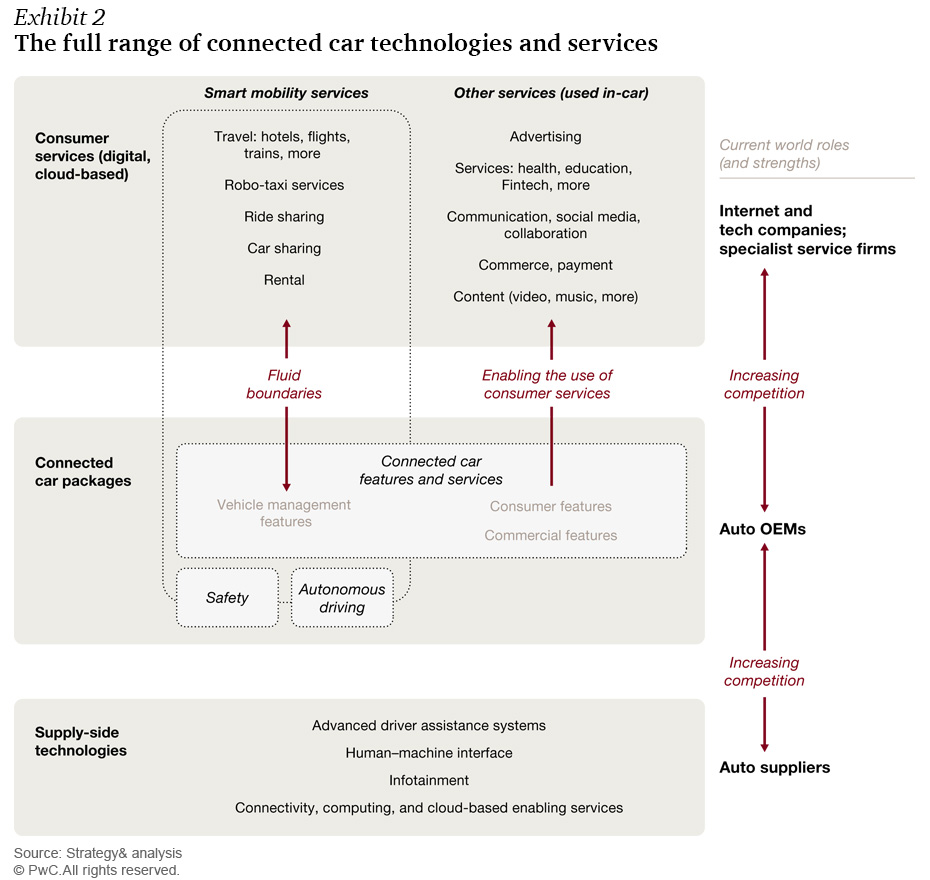 Source:  https://www.strategyand.pwc.com/media/image/exhibit02_Connected-car-report-2016-930.jpg