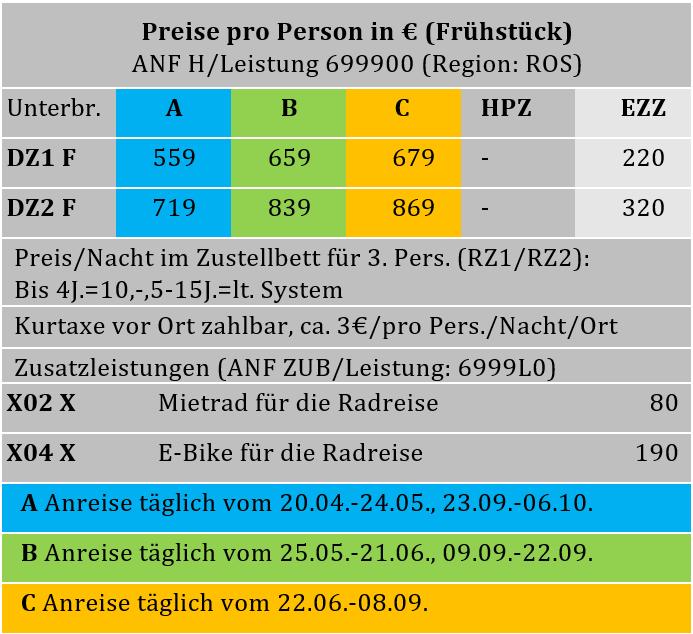 Ostseeradweg Tabelle '19.PNG