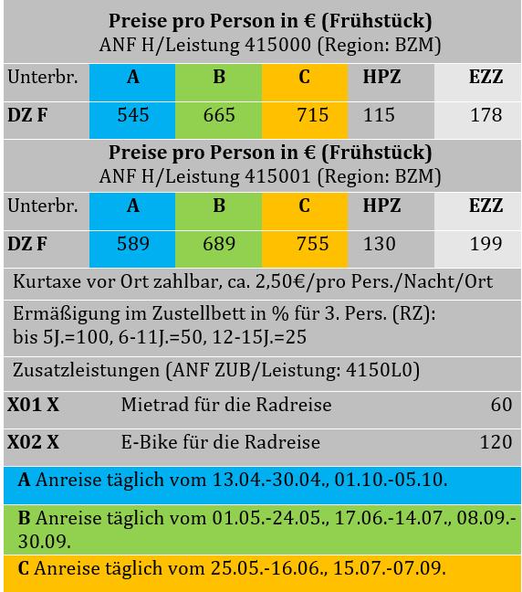 Etschradweg Tabelle '19.PNG