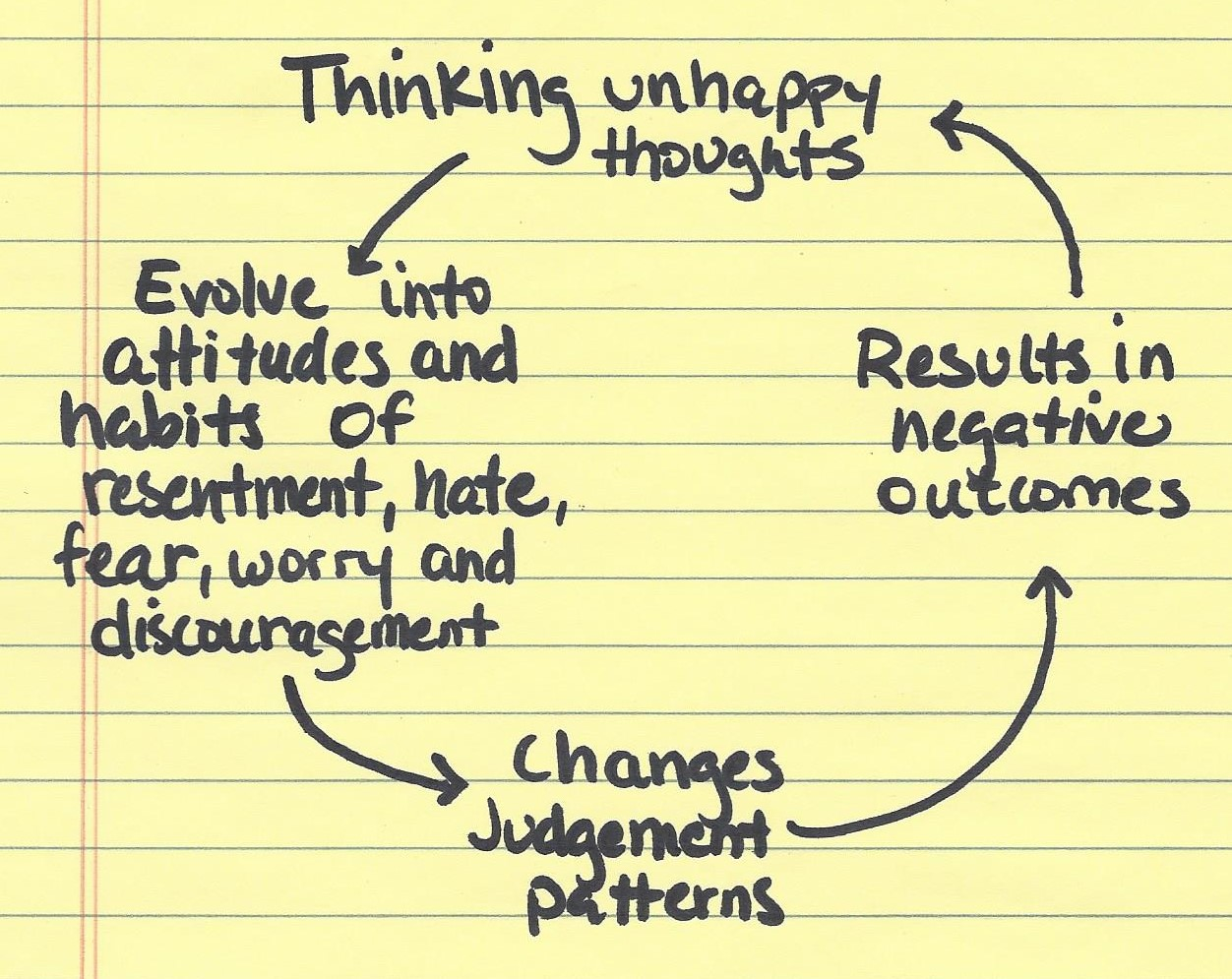 "The unhappiness cycle from ""The Power of Positive Thinking"" written out by yours truly!"