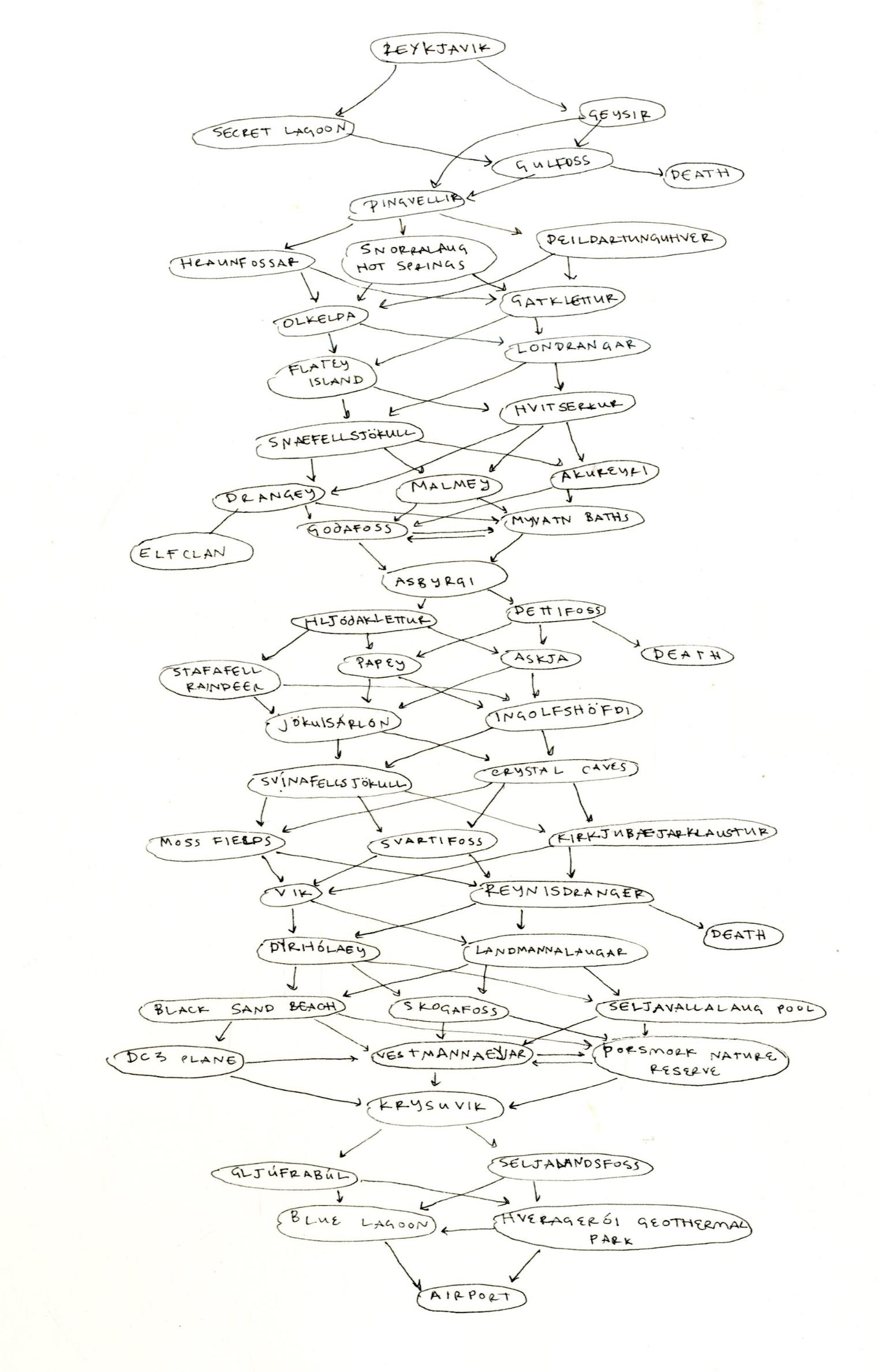 Non-linearDiagram