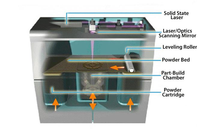 Direct Metal Laser Sintering Process