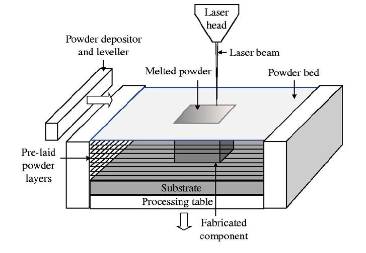 Granular 3D Printing. Source: EmeraldInsight.com