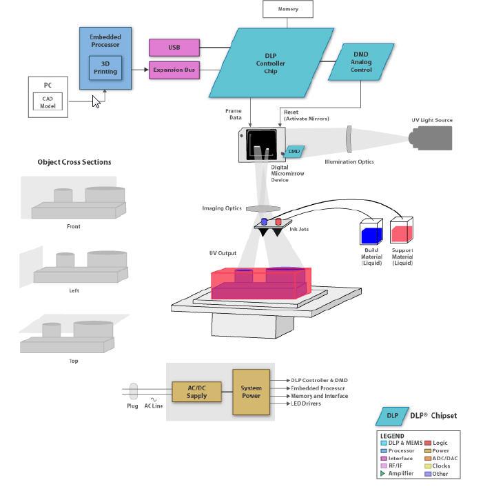 3D Printing Multi-Jet Process