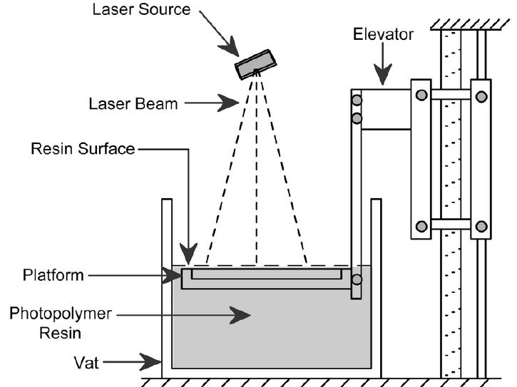 Stereolithography diagram. Source: www.emeraldinsight.com
